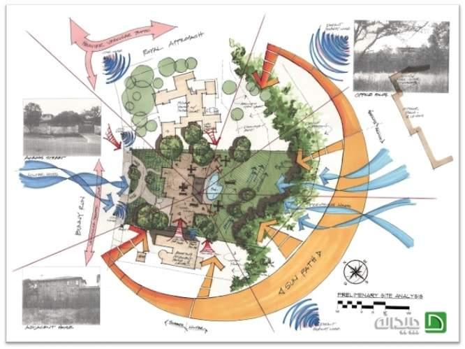 پاورپوینت تحلیل سایت در معماری: به چه نکاتی توجه کنیم؟